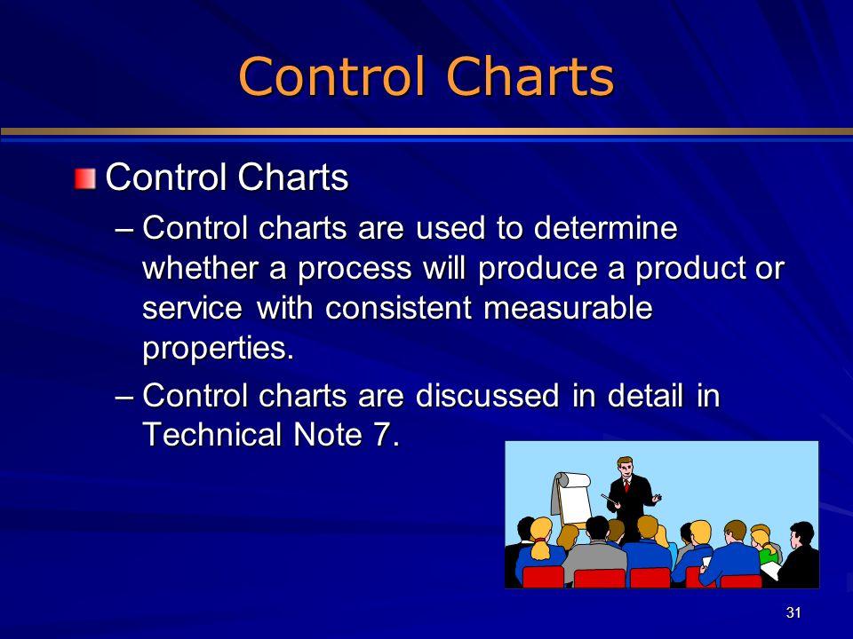 Control Charts Control Charts