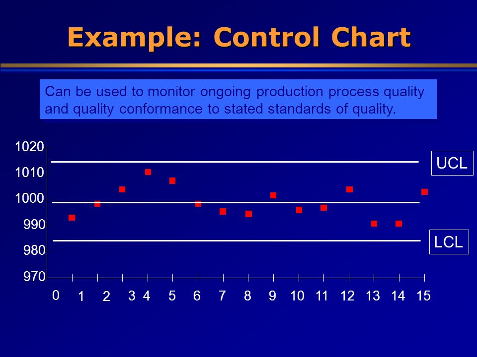 Example: Control Chart