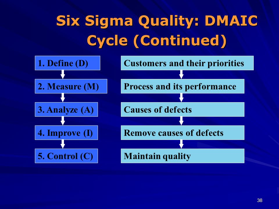 Six Sigma Quality: DMAIC Cycle (Continued)