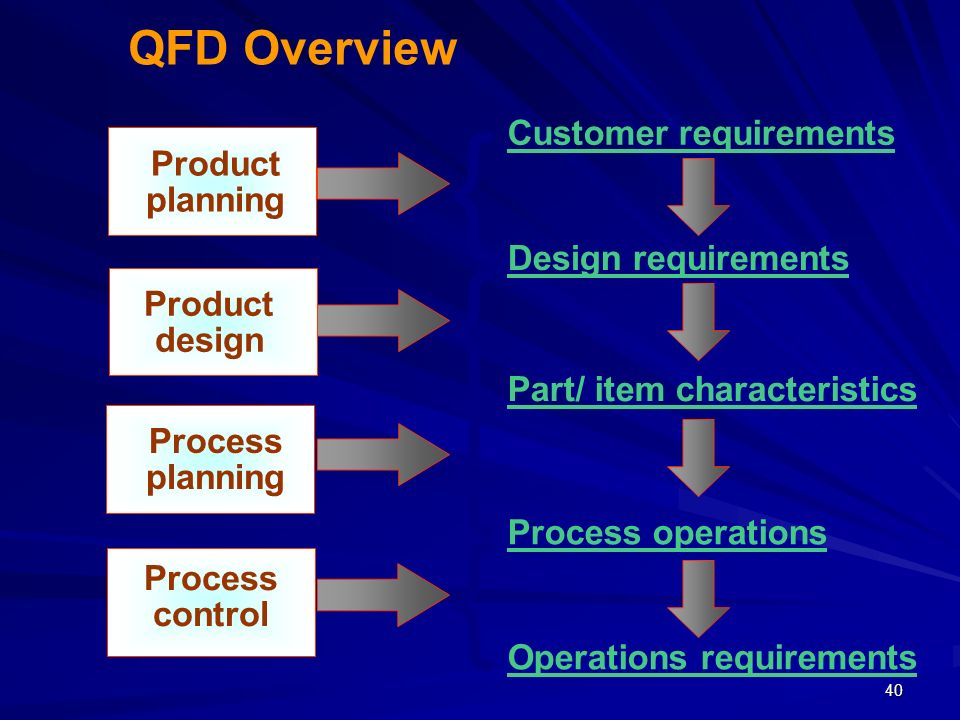 { { { { QFD Overview Customer requirements Product planning