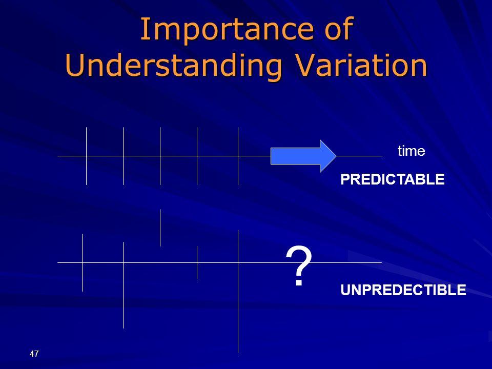 Importance of Understanding Variation