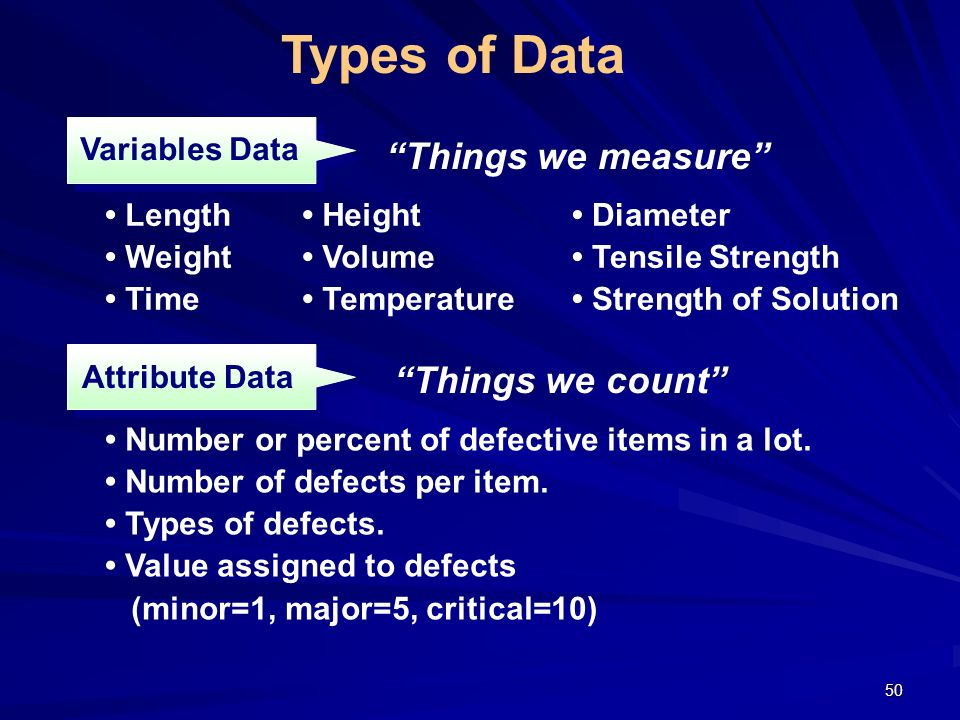 Types of Data Things we measure Things we count Variables Data