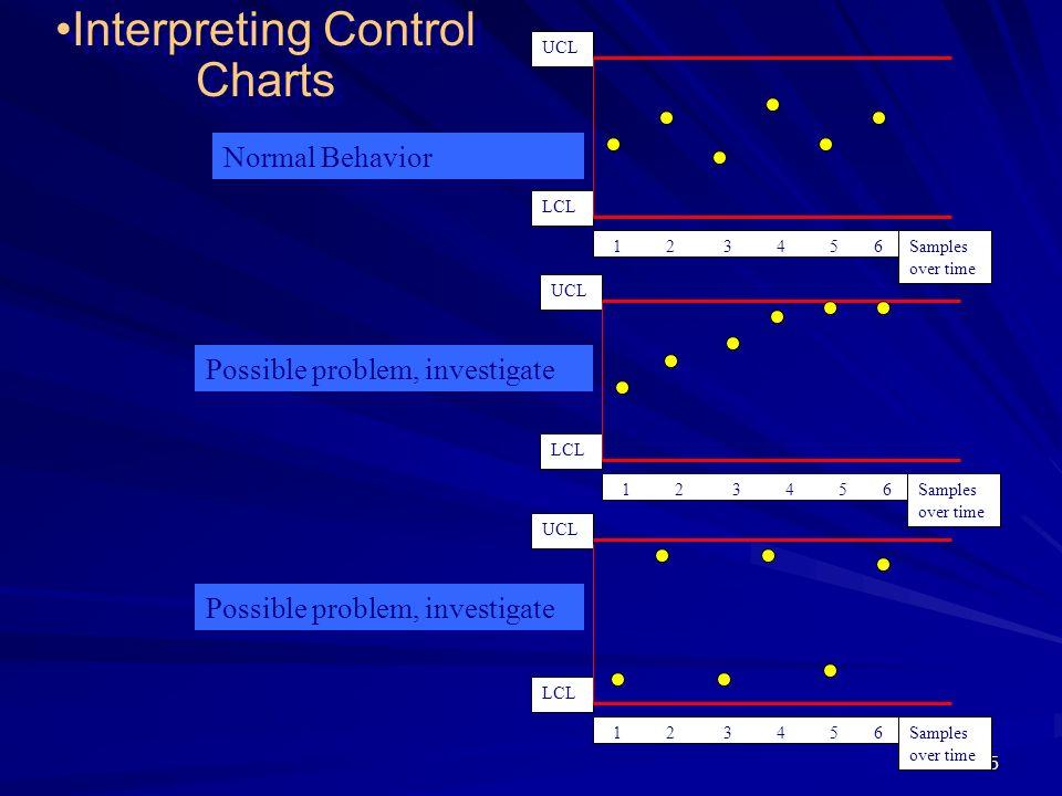 Interpreting Control Charts