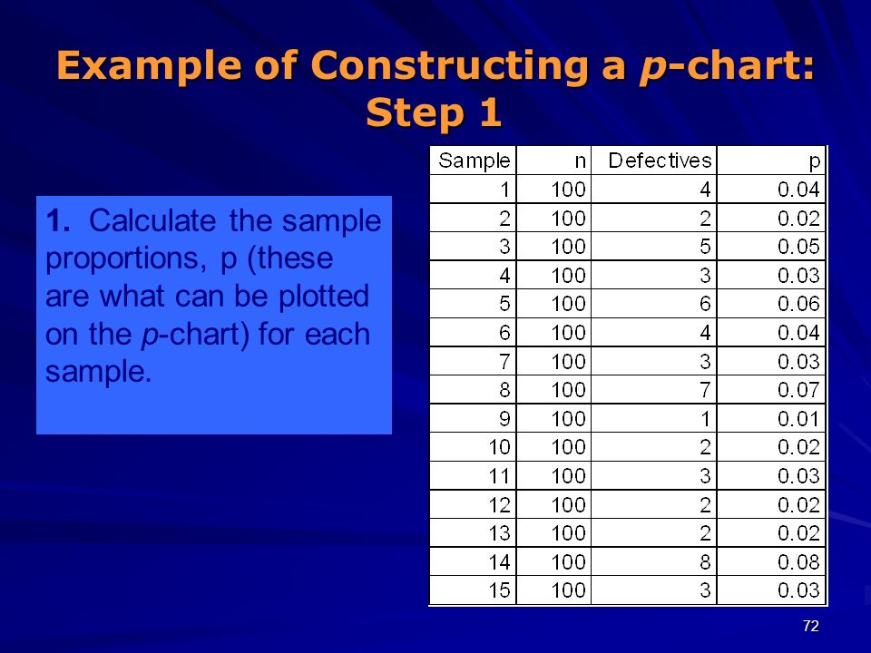 Example of Constructing a p-chart: Step 1