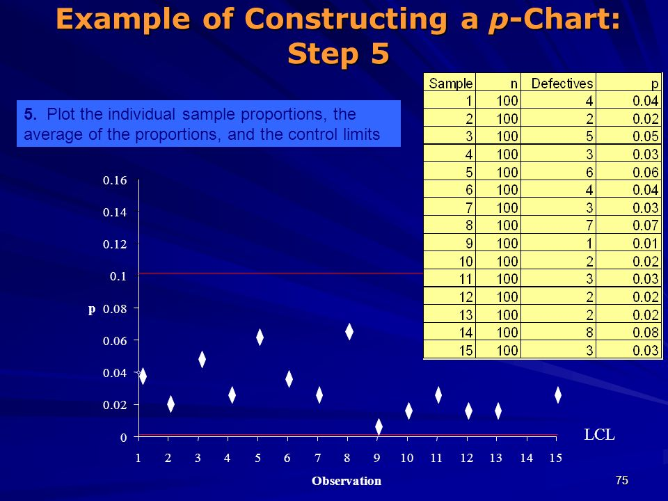 Example of Constructing a p-Chart: Step 5