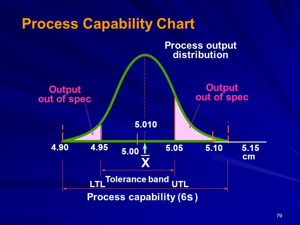 Process output distribution