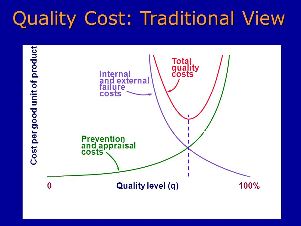 Quality Cost: Traditional View