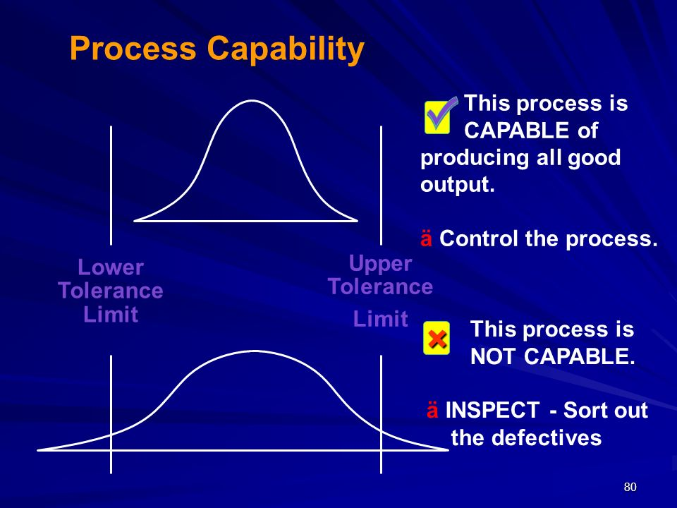 Process Capability This process is CAPABLE of producing all good output. ä Control the process.