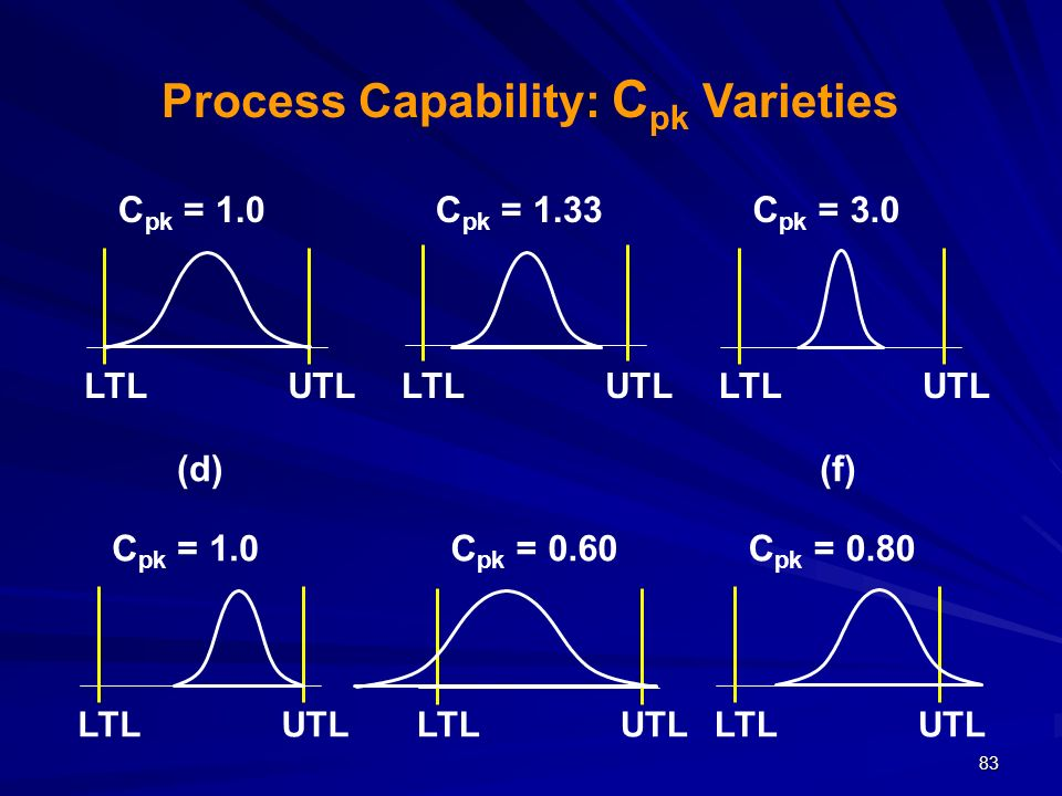 Process Capability: Cpk Varieties