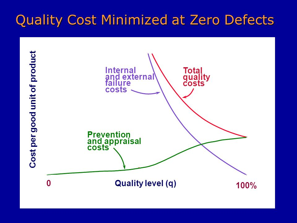 Quality Cost Minimized at Zero Defects