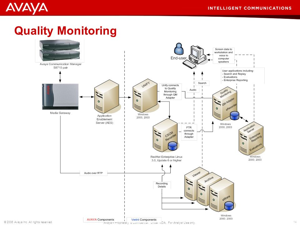Quality Monitoring
