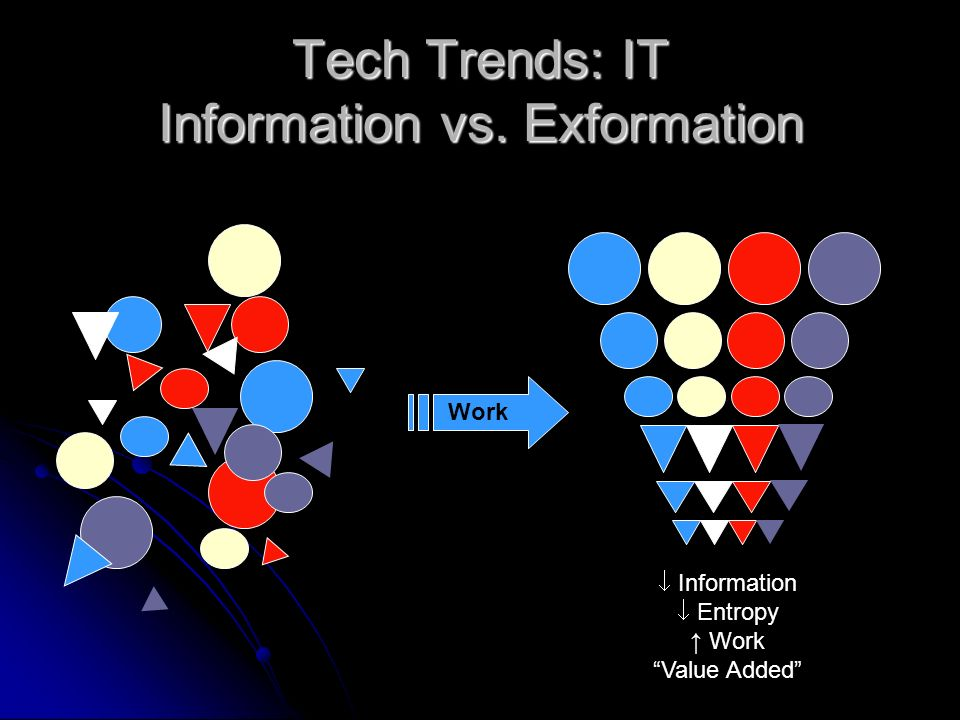 Tech Trends: IT Information vs. Exformation