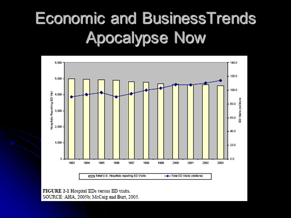 Economic and BusinessTrends Apocalypse Now