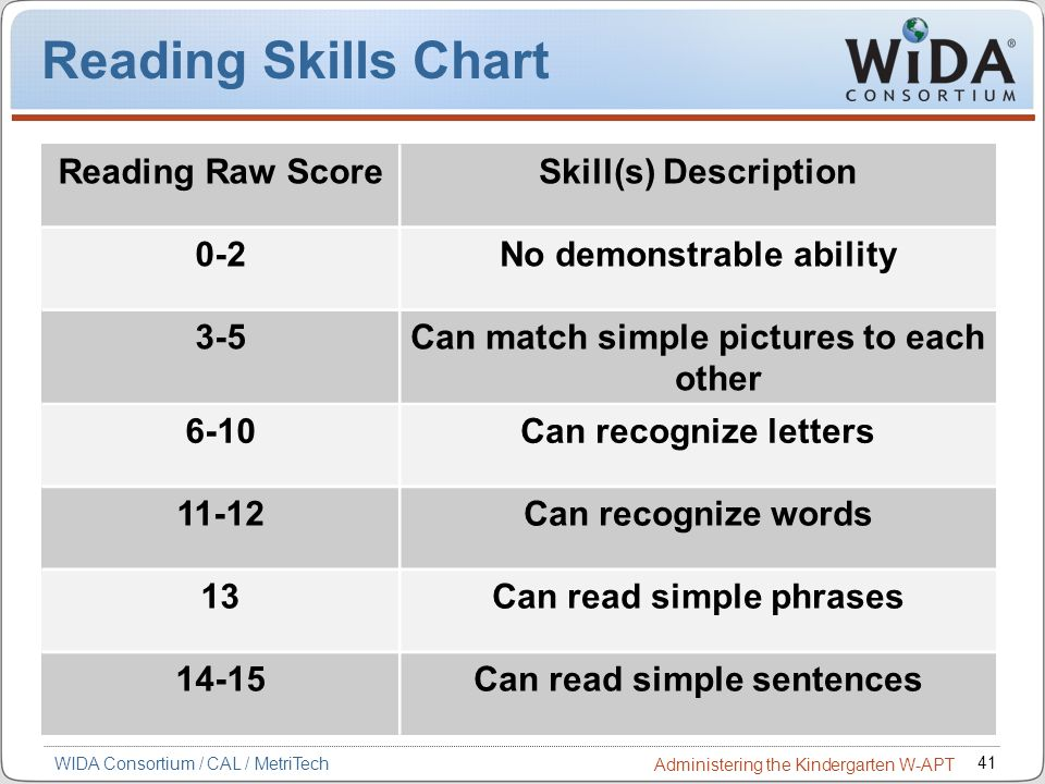 Reading Skills Chart Reading Raw Score Skill(s) Description 0-2