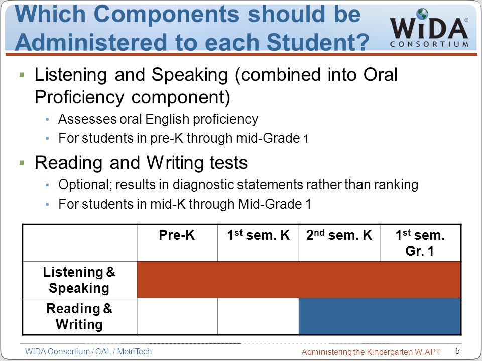 Which Components should be Administered to each Student