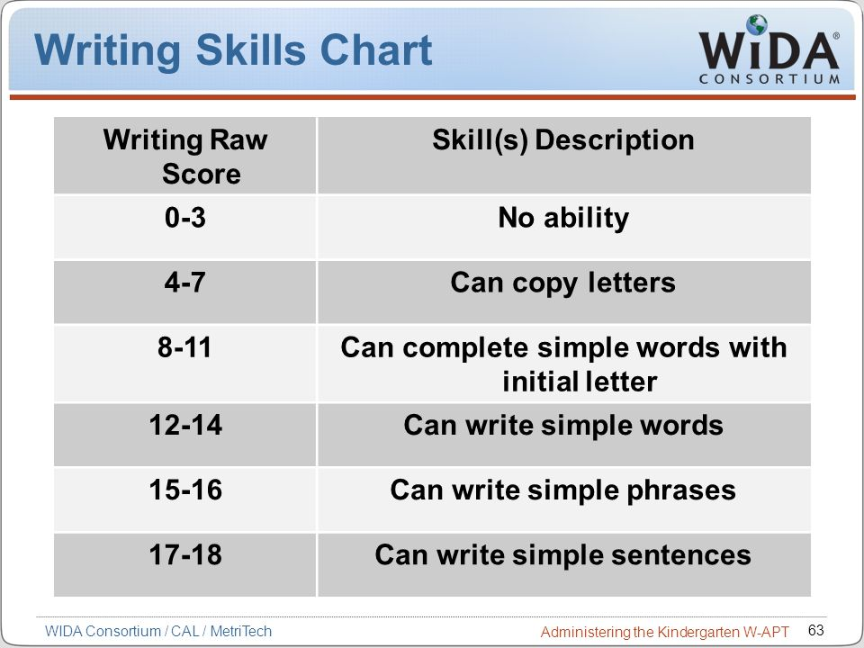 Writing Skills Chart Writing Raw Score Skill(s) Description 0-3