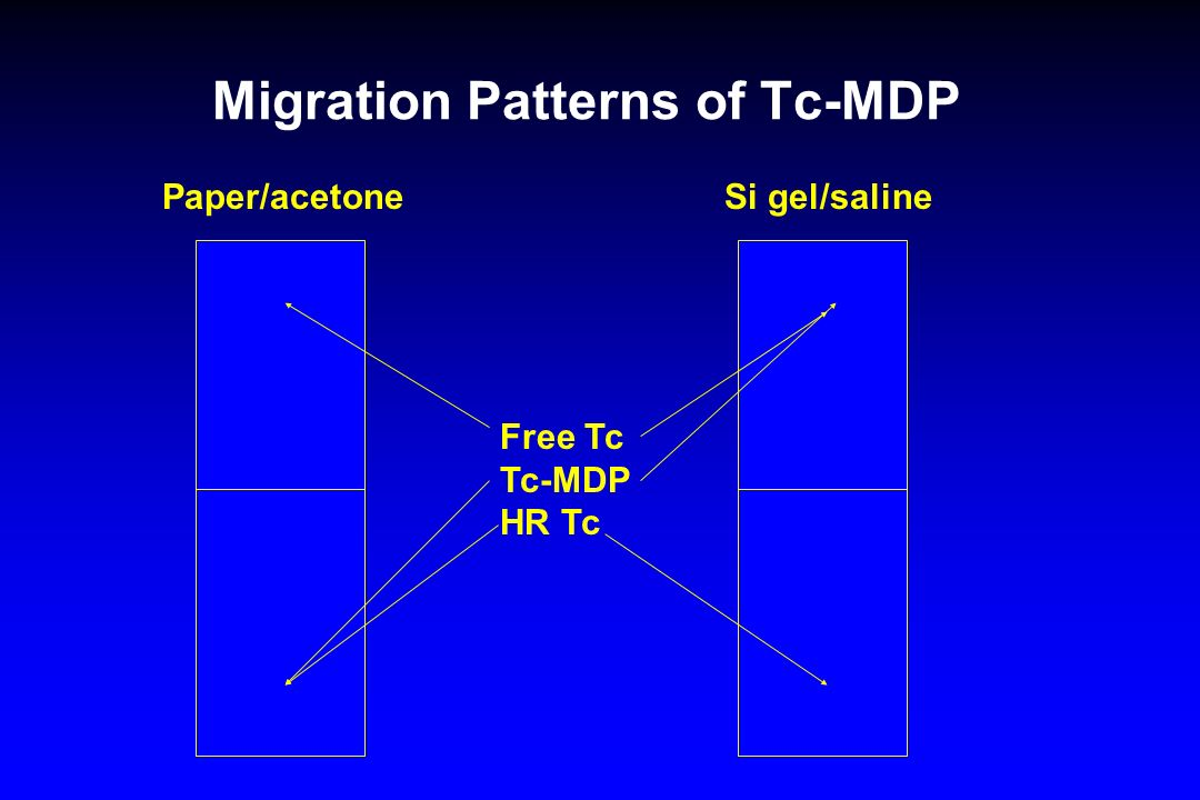 Migration Patterns of Tc-MDP