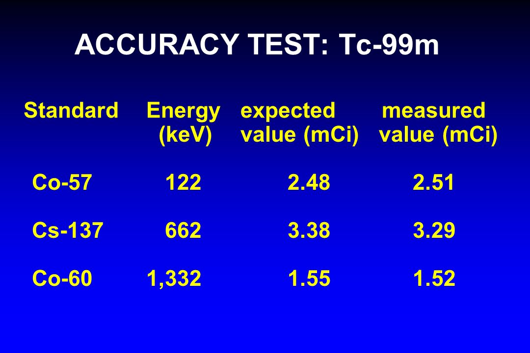 ACCURACY TEST: Tc-99m Standard Energy expected measured