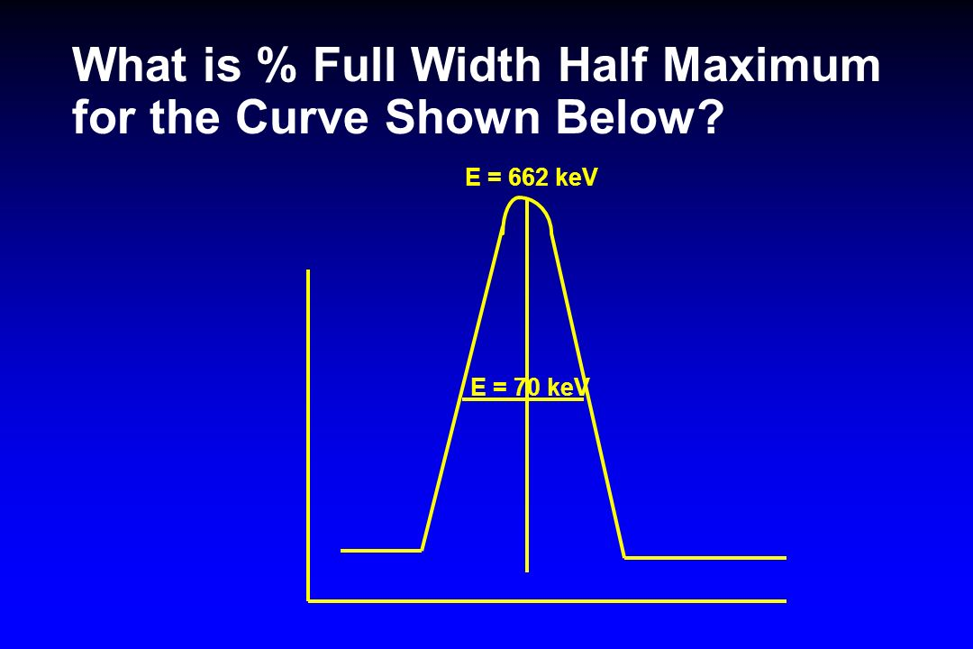 What is % Full Width Half Maximum for the Curve Shown Below
