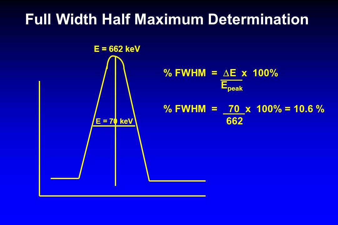 Full Width Half Maximum Determination