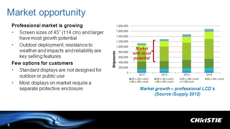 Market growth – professional LCD's (Source iSupply 2012)