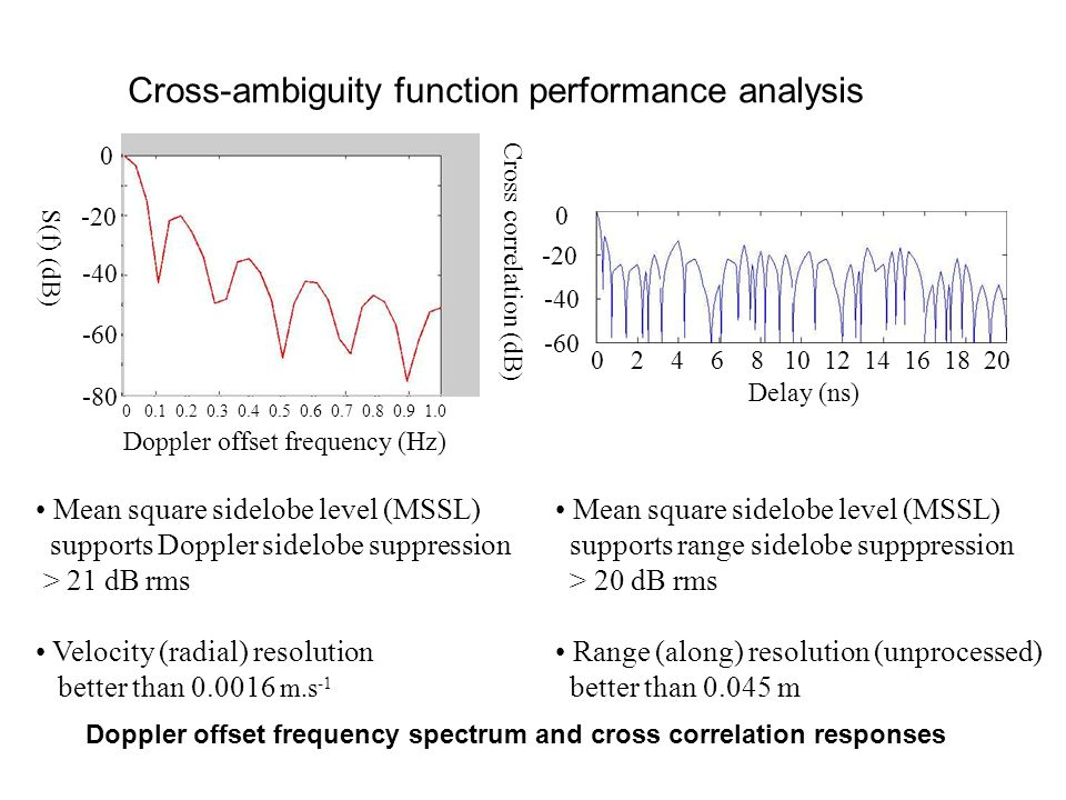 Doppler offset frequency spectrum and cross correlation responses