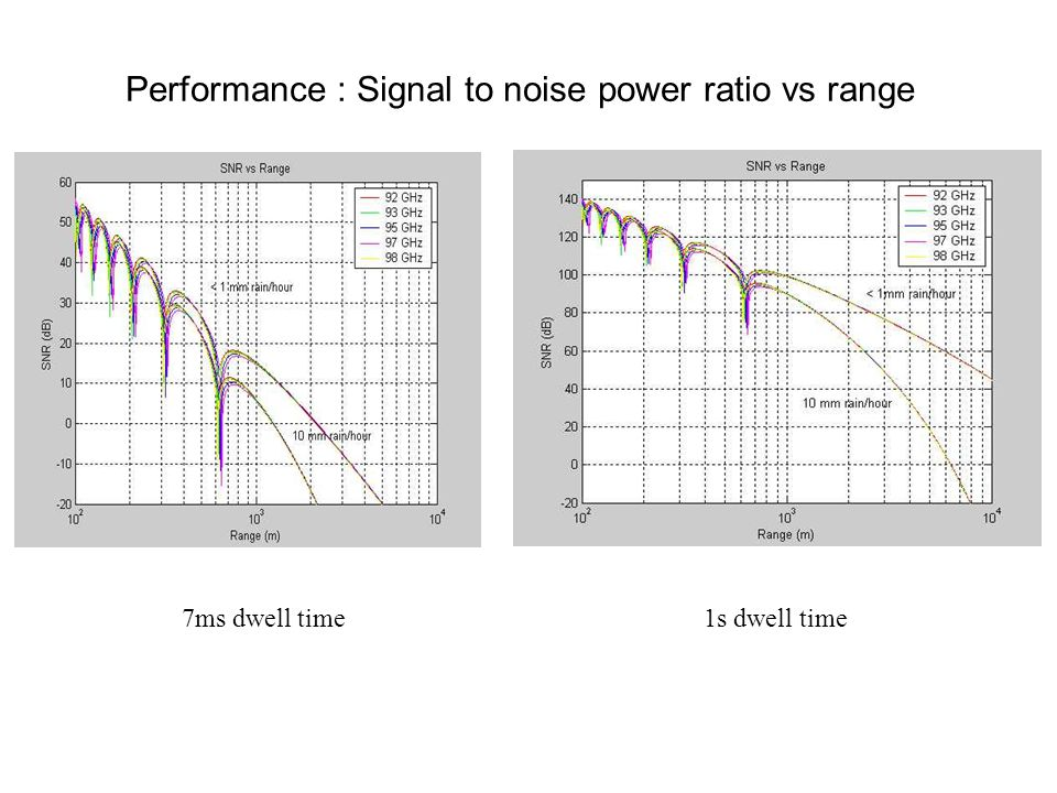 Performance : Signal to noise power ratio vs range