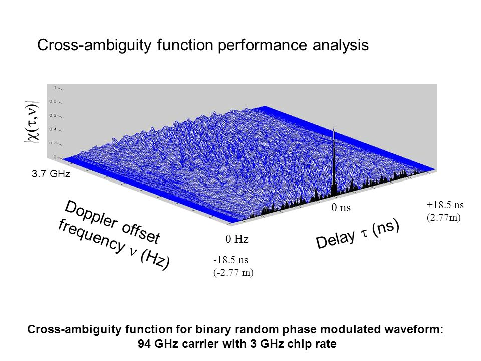 Cross-ambiguity function performance analysis