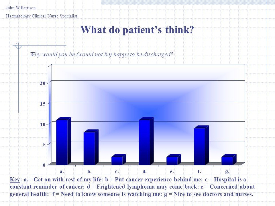 What do patient's think