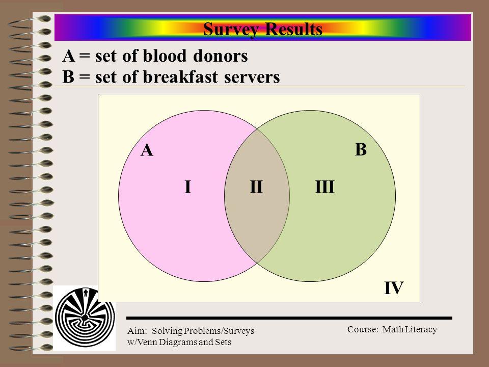 Survey Results A = set of blood donors B = set of breakfast servers A B I II III IV