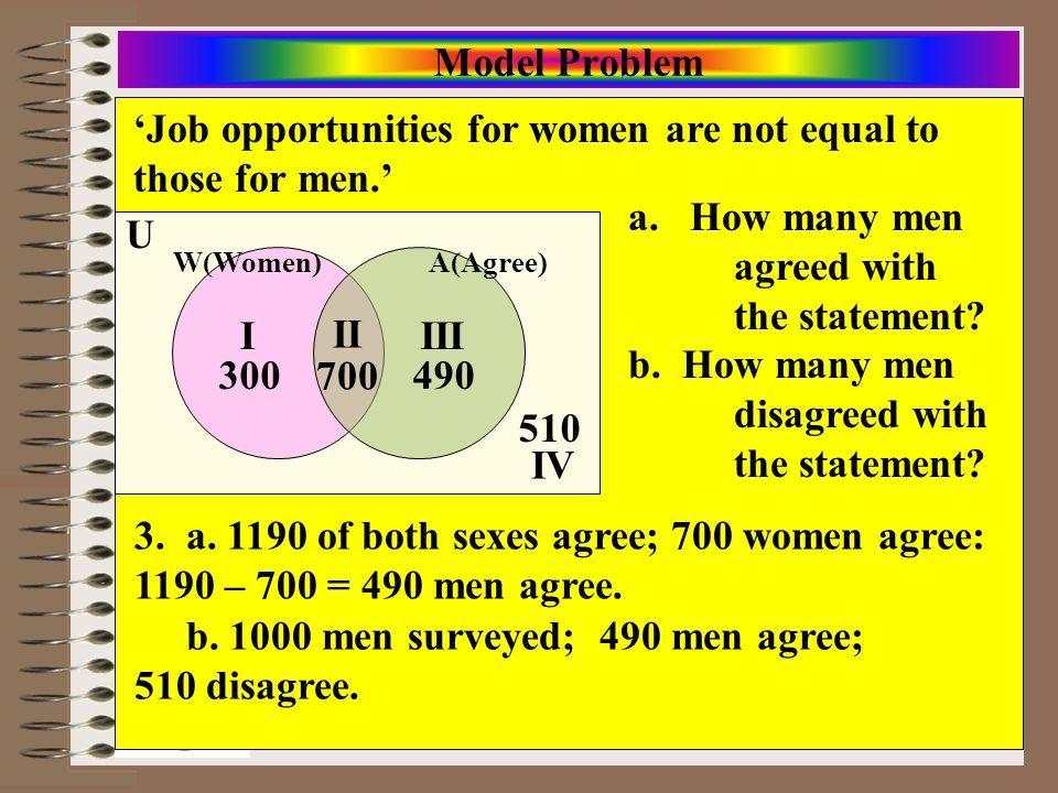 'Job opportunities for women are not equal to those for men.'
