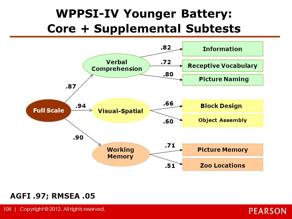 WPPSI-IV Younger Battery: Core + Supplemental Subtests