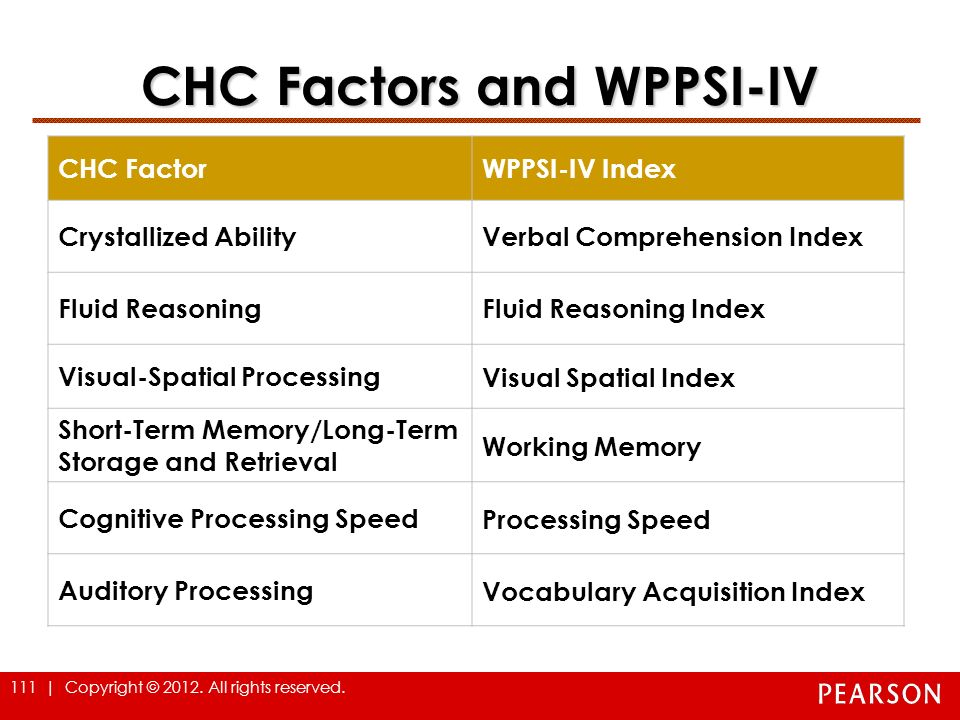 CHC Factors and WPPSI-IV
