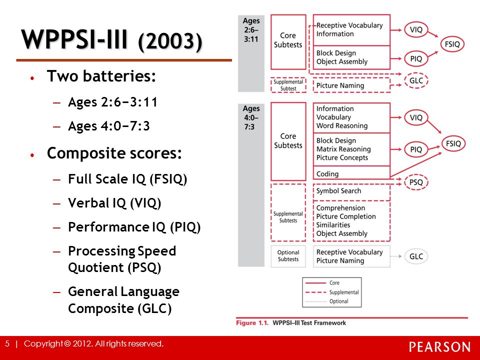 WPPSI-III (2003) Two batteries: Composite scores: Ages 2:6−3:11