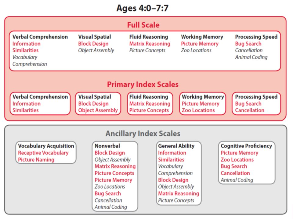 For ages 4:0–7:7, the test framework of the WPPSI–IV is organized into five primary index scales: Verbal Comprehension, Visual Spatial, Fluid Reasoning, Working Memory, and Processing Speed. The subtests within a primary index scale are used to derive the corresponding primary index score (i.e., Verbal