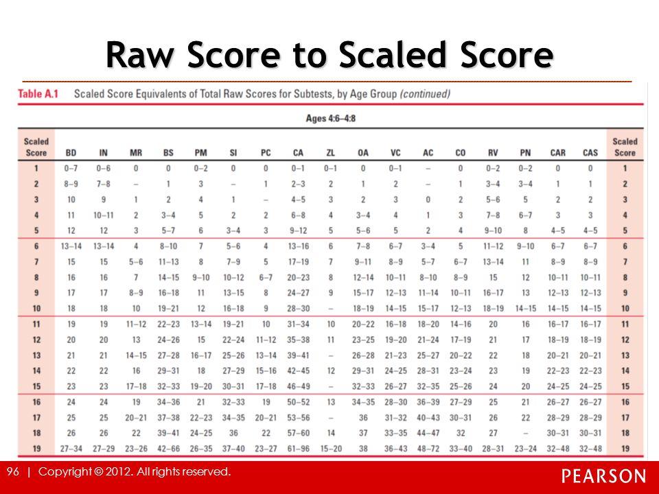 Raw Score to Scaled Score