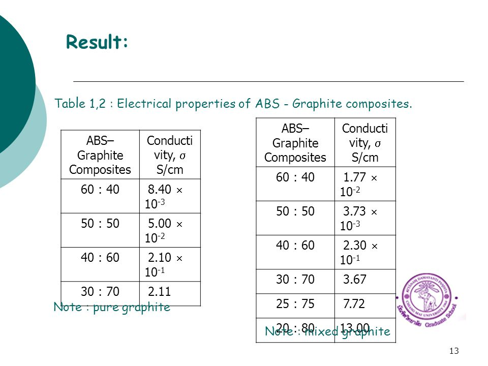 Result: Table 1,2 : Electrical properties of ABS - Graphite composites. ABS–Graphite Composites. Conductivity, 
