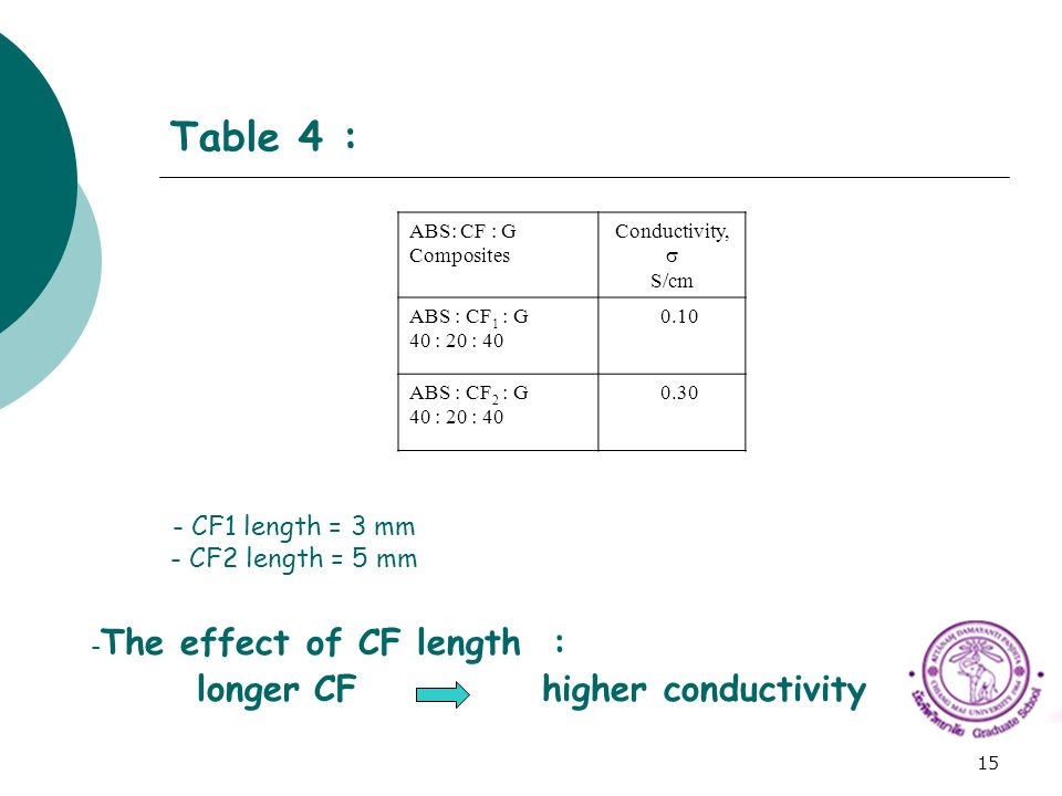 Table 4 : The effect of CF length : longer CF higher conductivity