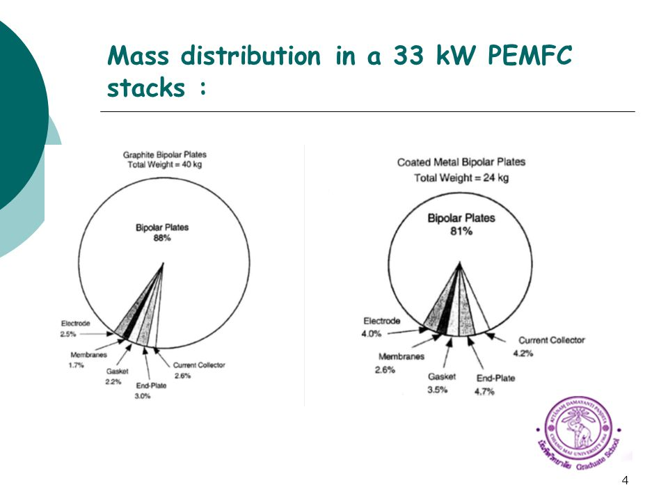 Mass distribution in a 33 kW PEMFC stacks :