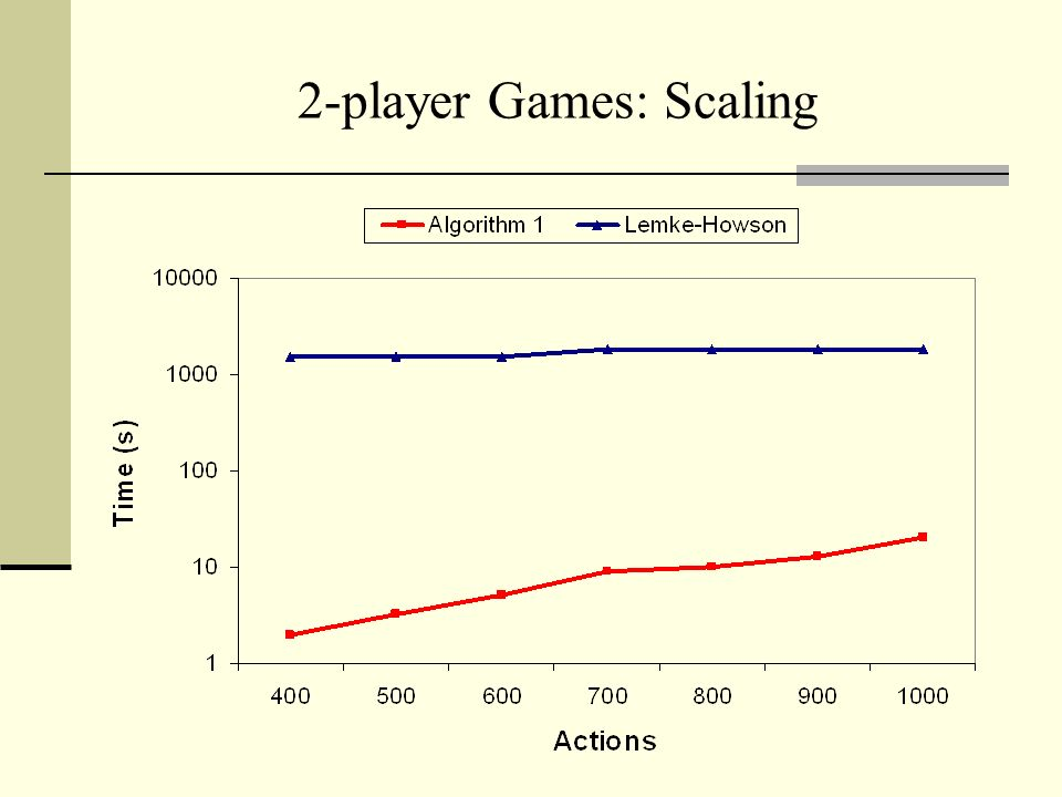 2-player Games: Scaling