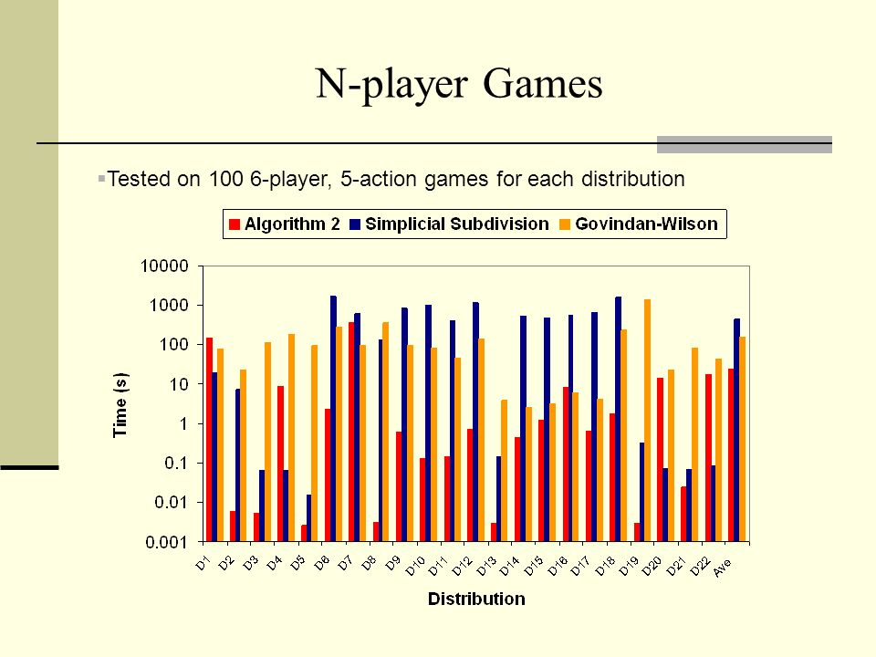 3/25/2017 N-player Games Tested on player, 5-action games for each distribution