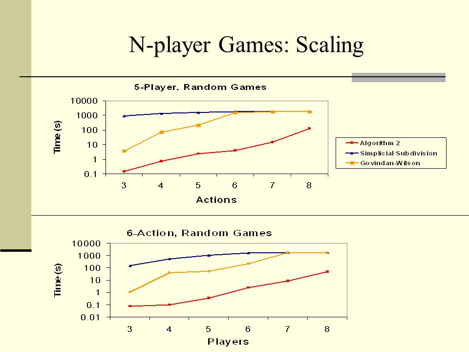 N-player Games: Scaling