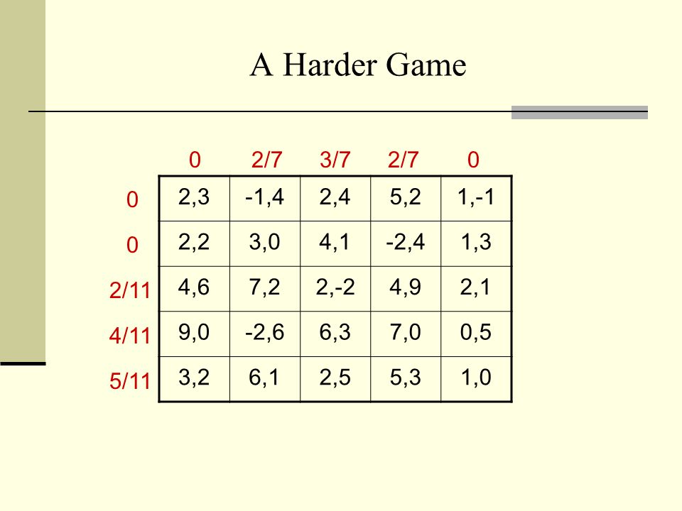 3/25/2017 A Harder Game. 2/7. 3/7. 2/7. 2,3. -1,4. 2,4. 5,2. 1,-1. 2,2. 3,0. 4,1. -2,4.