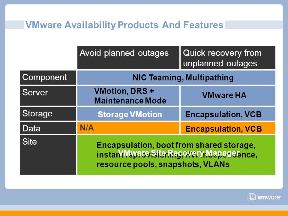 VMware Availability Products And Features