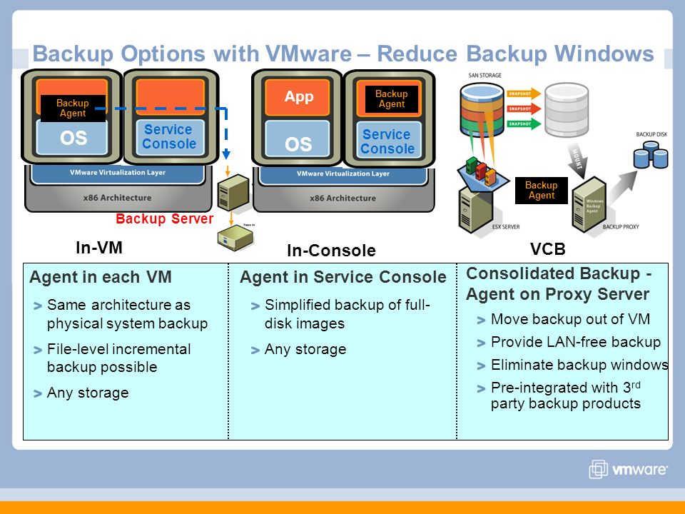 Backup Options with VMware – Reduce Backup Windows
