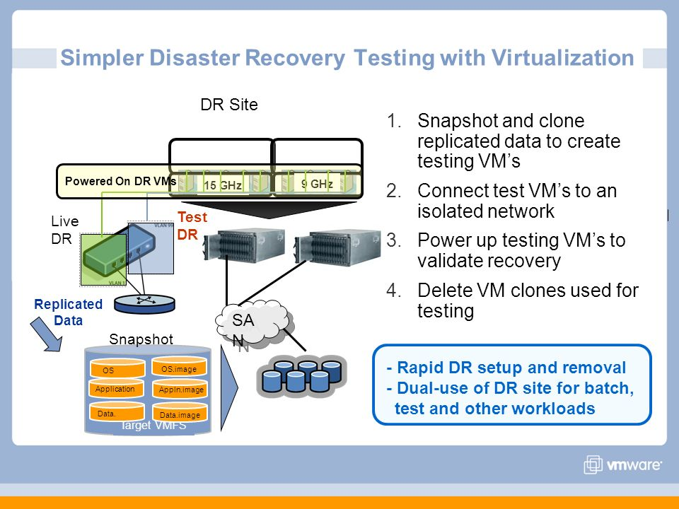 Simpler Disaster Recovery Testing with Virtualization