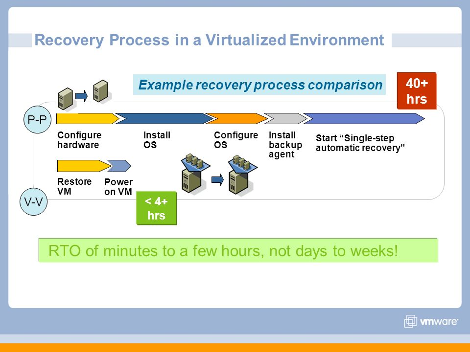Recovery Process in a Virtualized Environment