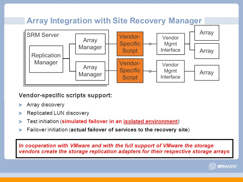 Array Integration with Site Recovery Manager