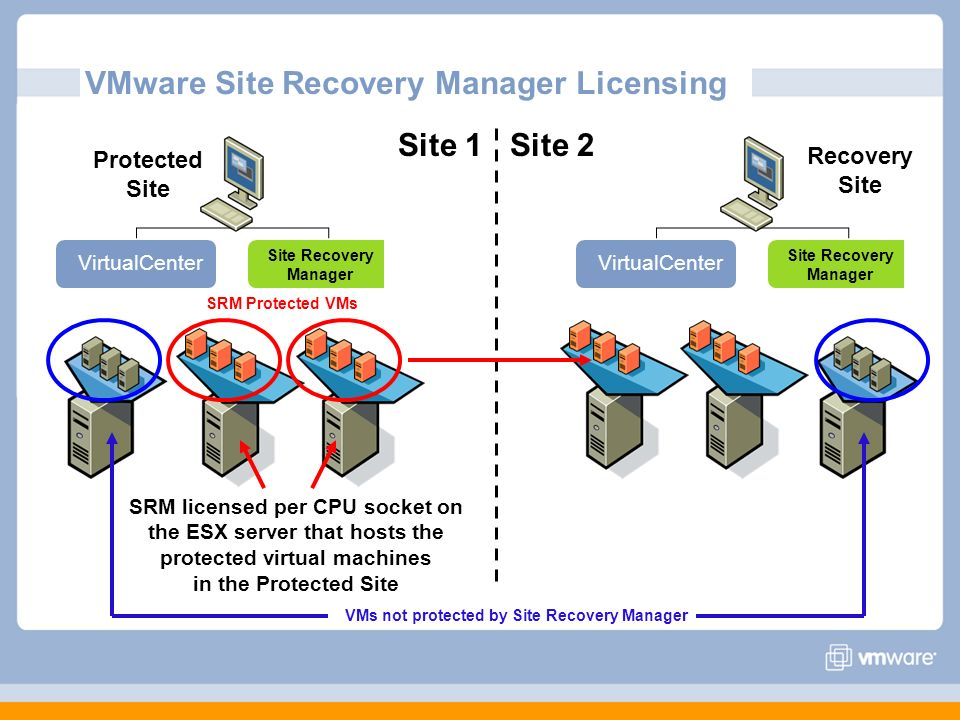 VMware Site Recovery Manager Licensing