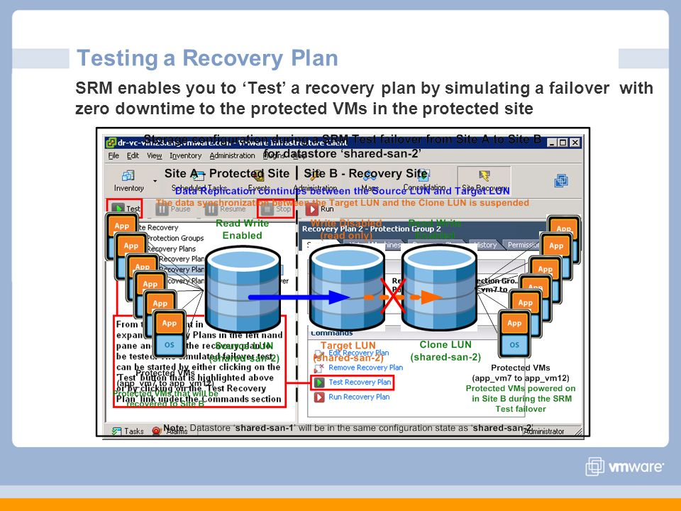 Testing a Recovery Plan